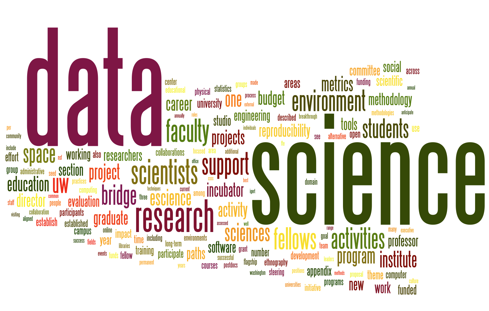 datasciencewordcloud